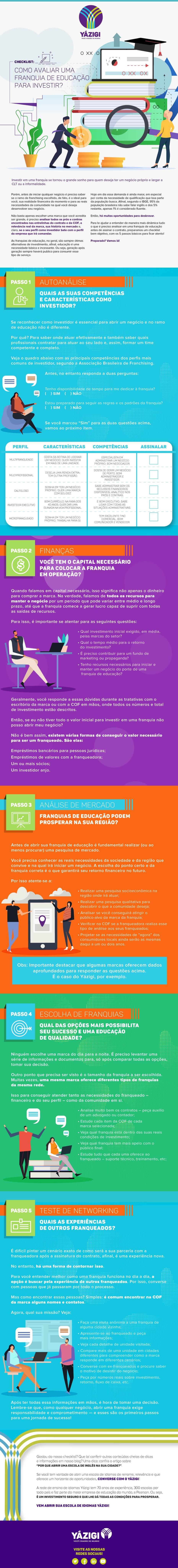 infográfico Yázigi, como avaliar uma franquia de educação para investir?